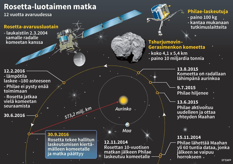 Rosetta-luotain ja sen elinkaari.