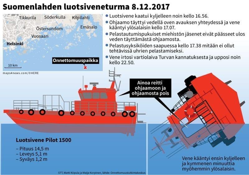 Infografiikka näyttää, miten luotsivene kääntyi ympäri Suomenlahdella joulukuussa 2017.